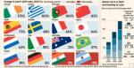 Η κυριαρχία των αγορών  διόγκωσε τα χρέη του πλανήτη