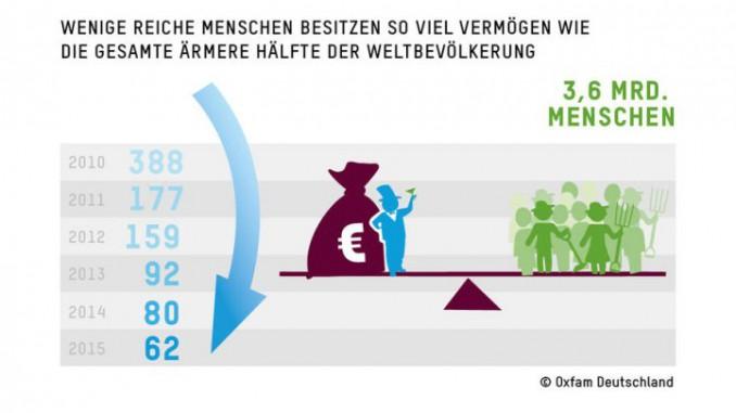 Die 62 reichsten Menschen der Welt besitzen so viel wie die Hälfte der Weltbevölkerung